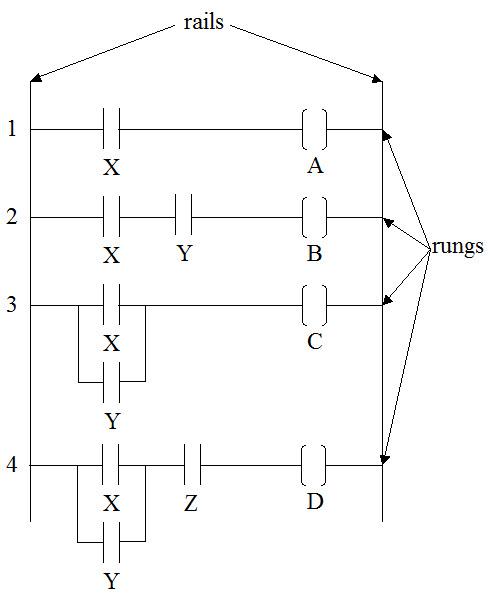 R hooper phd pe relay ladder logic expert ladder logic diagram freerunsca Images